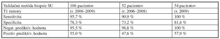 Validačná metóda u T1 karcinómov (vlastný súbor) Tab. 3.Validation method in T1 carcinomas (the author's patient group)