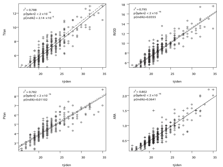 Teoretický lineární model závislosti parametrů pravé srdce na týdnu a přítomnosti regurgitace trojcípé chlopně (plody bez nedomykavosti – kolečko a plná čára, plody s nedomykavostí – křížek a přerušovaná čára, r2 – koeficient determinace, p/týden a p/indik jsou hladiny významnosti pro pro týden a přítomnost regurgitace)