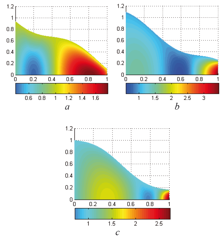 Fig. 10: Velocity distribution in the optimized tapered tube at We = 0.1 and φ = 0.1 at different time instants t = 0.4 (a), t = 0.8 (b), t = 1 (c).