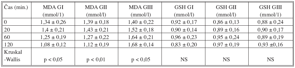Vývoj plazmatických hladin MDA (mmol/1) a GSH (mmol/1) u SI (N = 14), SII (N = 14) a SIII (N = 13) během 120 minut experimentu (průměrné hodnoty ± SD; NS – není signifikantní)