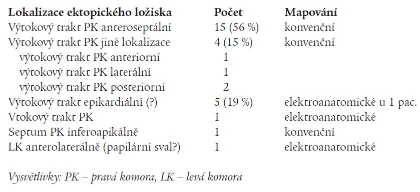 Lokalizace ektopických ložisek podle mapování.