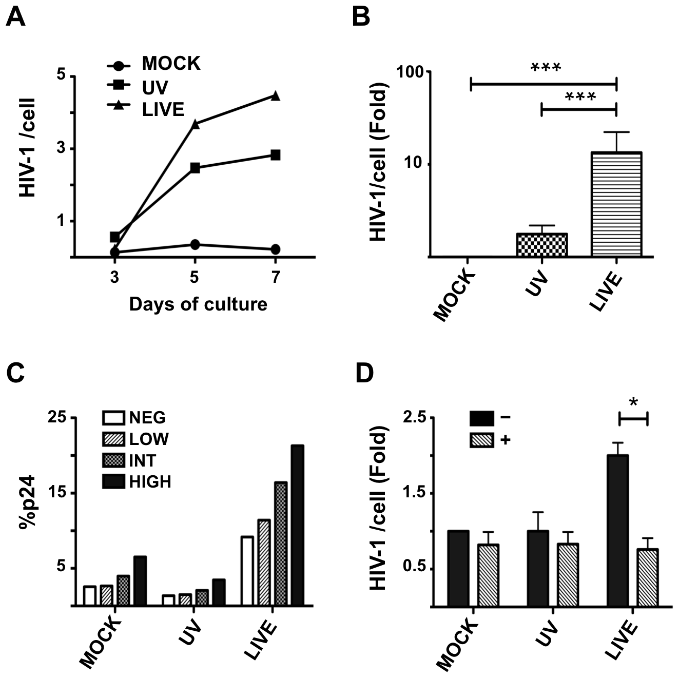 HSV-2 infection enhances HIV-1 replication in a RA-dependent manner.
