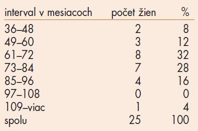 Dlhodobé užívanie tibolonu – súbor 25 žien.