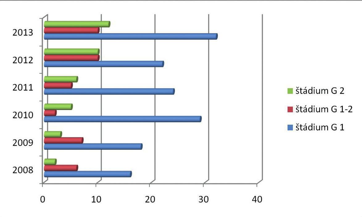 Prehľad štádií bazocelulárnych karcinómov na Klinike oftalmológie LF UK a UNB v Bratislave  v rokoch 2008–2013