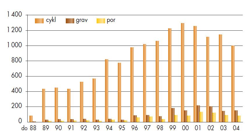 Základní statistické ukazatele databáze CAR 01.
