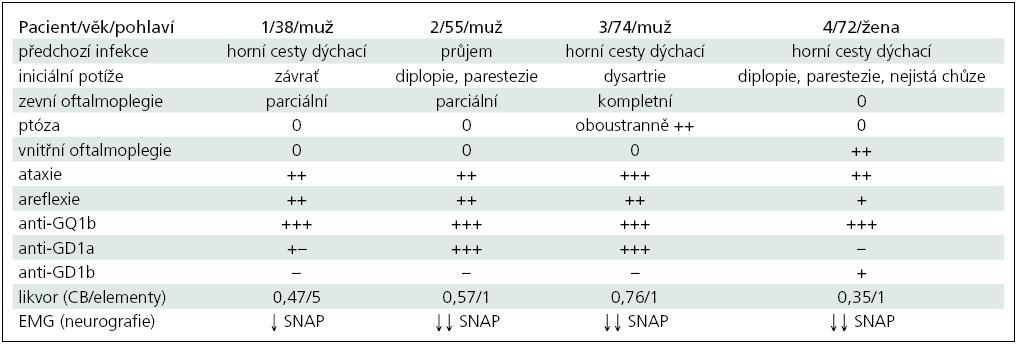 Přehled klinické symptomatiky a laboratorních nálezů u popsaných čtyř nemocných.