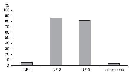 Míra compliance s opatřeními SCIP na chirurgických pracovištích v ČR pacientů indikovaných k urgentnímu výkonu pro akutní apendicitidu (APPE) Graph 6. The adherence to main SCIP measurements in Czech surgical departments by patients indicated for emergent surgery for acute appendicitis  <em>INF-1 – ATB profylaxe podána nitrožilně v průběhu 60 minut před výkonem; INF – 2 – vhodná volba antibiotika a dávky; INF-3 profylaxe ukončena do 24 hodin po výkonu INF-1 – prophylactic antibiotic received within one hour prior to surgical incision; INF – 2 – prophylactic antibiotics administrated diagnose related and in appropriate dose; INF-3 Prophylactic antibiotics discontinued within 24 hours after surgery end</em>