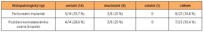 Přítomnost peritoneálních implantátů a postižení kontralaterálního ovaria v souboru n = 23
