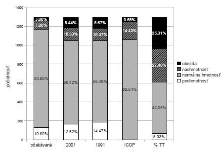 Graf 1b. Ženy – percentuálne zastúpenie podľa štandardov z roku 2001, z roku 1991, podľa % TT (percento telesného tuku), podľa ICOP (International Cut Off Points) a očakávané percentuálne zastúpenie. V hodnotení podľa ICOP sú kategórie podhmotnosť a normálna hmotnosť zlúčené do jednej.