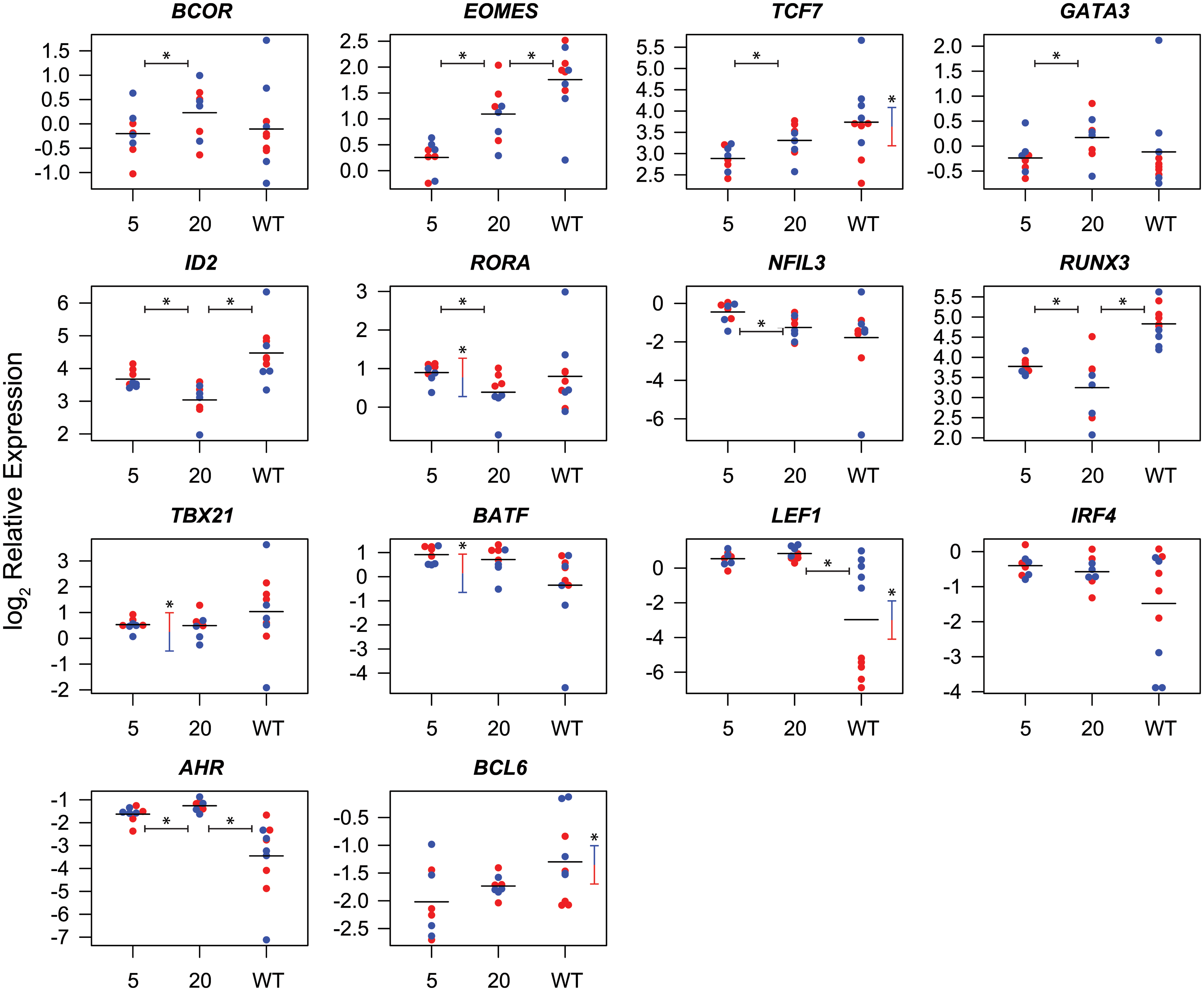 Differential expression of transcription factors in CD8<sup>+</sup> T cells isolated at week 5 and week 20 post-vaccination with SIVΔnef and at week 20 post-infection with wild-type SIV.
