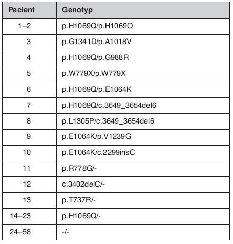 Genotypy nalezené čipovou analýzou u WCH suspektních pacientů