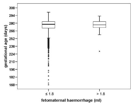 Vliv gestačního stáří na objem fetomaternální hemoragie po normálním vaginálním porodu