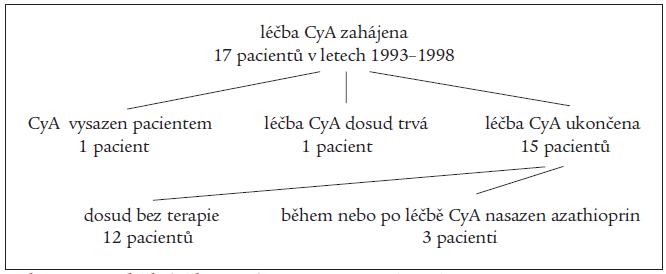 Schéma. Průběh léčby cyklosporinem A (CyA).