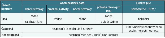 Klasifikace astma bronchiale – posouzení aktuální klinické kontroly