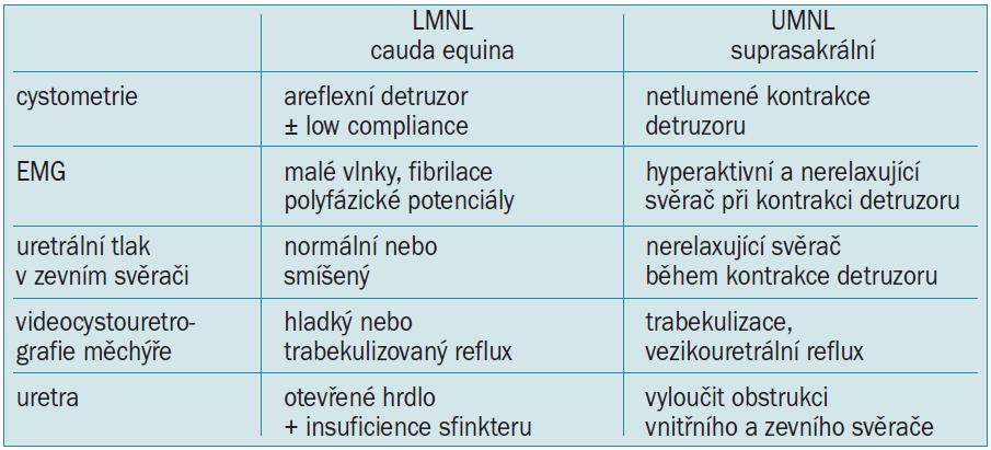 Urodynamické nálezy při lézi dolního (LMNL) nebo horního (UMNL) motoneuronu.