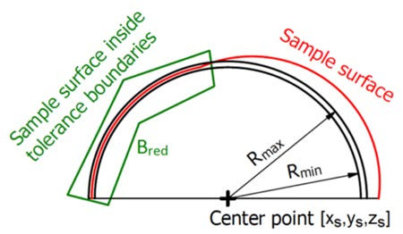 Fig. 4: Scheme of tolerance boundaries [8].