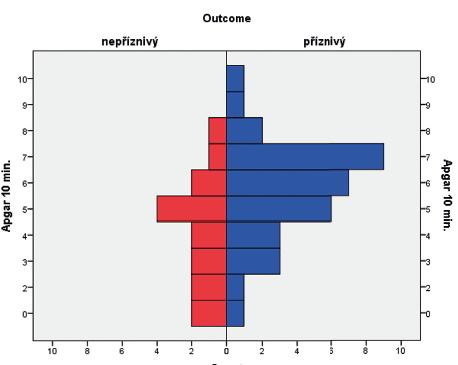 Rozložení Apgar skóre (AS) v 10. minutě v obou skupinách pacientů.