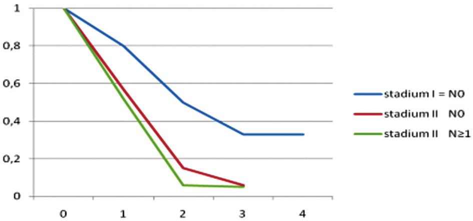 Přežívání podle stavu postižení uzlin. Postižení uzlin v souboru bylo popsáno: N0 = 34 (44,7 %), N ≥ 1 = 42 (55,3 %)