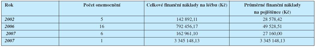 Analýza finančních nákladů na léčbu klíšťové encefalitidy v kmeni pojištěnců HZP