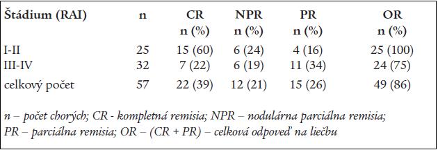 Výsledky liečby pacientov s B-CLL kombináciou FLU-CY.