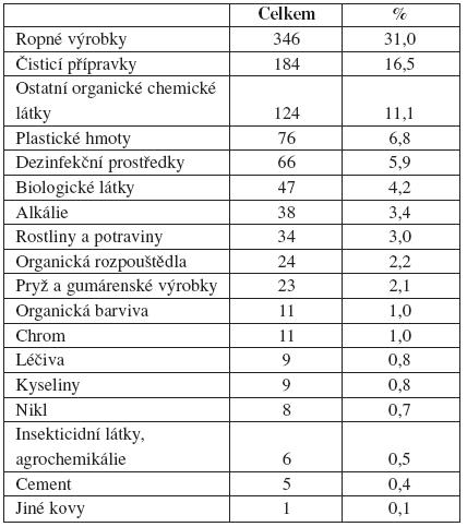 Příčiny iritačních dermatitid vČR (1992–2007) (n 1115)