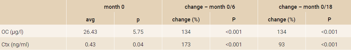 Changes in bone turnover markers