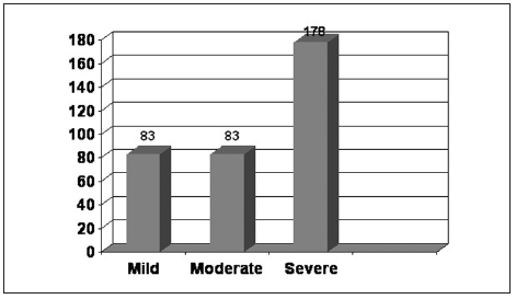 Graph 2. Distribution of patients according to degree of hypertrophy showing 24.13% with mild and moderate degree, and 51.74% with severe excess