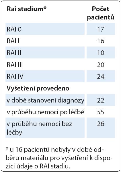 Charakteristika pacientů s komplexními změnami karyotypu detekovanými klasickým cytogenetickým vyšetřením (n = 103).
