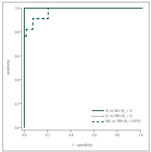 Fig. 3. The ROC curve diagrams for texture analysis with LDA in classification of NELs, ELs and PBHs.