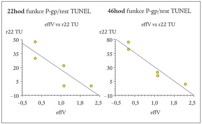 Negativní korelace mezi funkcí proteinu P-gp (effV) a apoptotickou reakcí buněk akutní myeloidní leukemie (AML) po 22hodinové a 46hodinové kultivaci s doxorubicinem při detekci testem TUNEL (r22TU, r46TU).