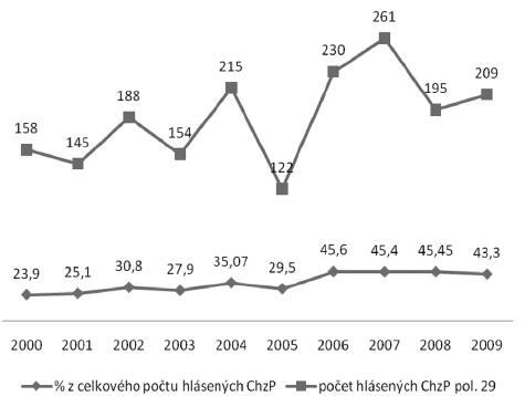 Pomerové zastúpenie choroby z dlhodobého, nadmerného a jednostranného zaťaženia končatín – ochorenie kostí, kĺbov, šliach a nervov končatín z celkového počtu hlásených chorôb z povolania v rokoch 2000–2009 [1]