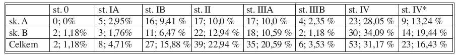 Rozdělení nemocných podle klinických stadií onemocnění Tab. 5. Distribution of patients based on the clinical stage