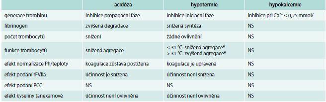 Změny hemostázy navozené acidózou, hypotermií a hypokalcemií včetně možných terapeutických vlivů. Upraveno podle [8]