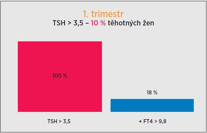 Zastoupení těhotných žen s TSH > 3,5 mIU/l a FT4 < 9,8 pmol/l v 1. trimestru. Při vyšetření v 1. trimestru byla koncentrace TSH > 3,5 mIU/l u 10 % těhotných žen (33/338). Snížení FT4 < 9,8 pmol/l bylo v této skupině zjištěno u 18 % (6/33) vyšetřených žen. TSH (thyroid-stimulatin hormone, thyrotropin) – tyreotropin; FT4 (free thyroxine) – volný tyroxin.
