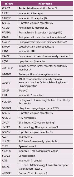 Souhrn genů suspektních z asociace s ankylózující spondylitidou identifikovaných pomocí GWAS (15, 18)