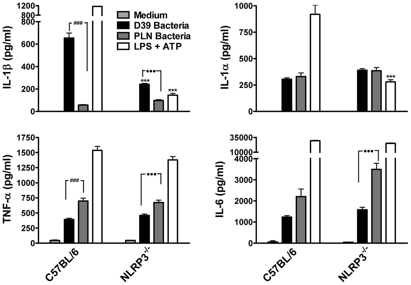 Live <i>S. pneumoniae</i> promotes IL-1β secretion by DC in a NLRP3-dependent manner and this requires PLY.