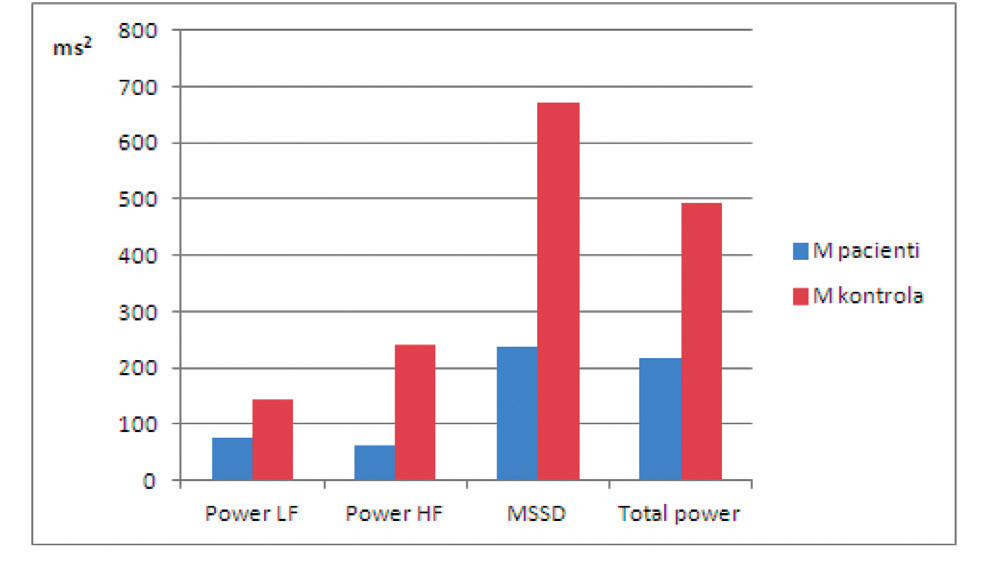 Spektrální výkony jednotlivých komponent, celkový spektrální výkon a hodnota časového ukazatele MSSD u kardiaků po bypassu v porovnání s kontrolní skupinou v lehu 2 ortoklinostatické zkoušky.