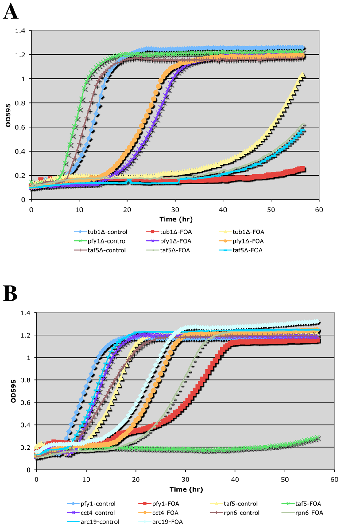 Growth curves of doubly hemizygous strains.