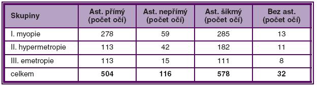 Výskyt rohovkového astigmatismu v daném vzorku populace