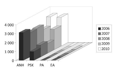 Další druhy autotransfuzí v letech 2006 až 2010.