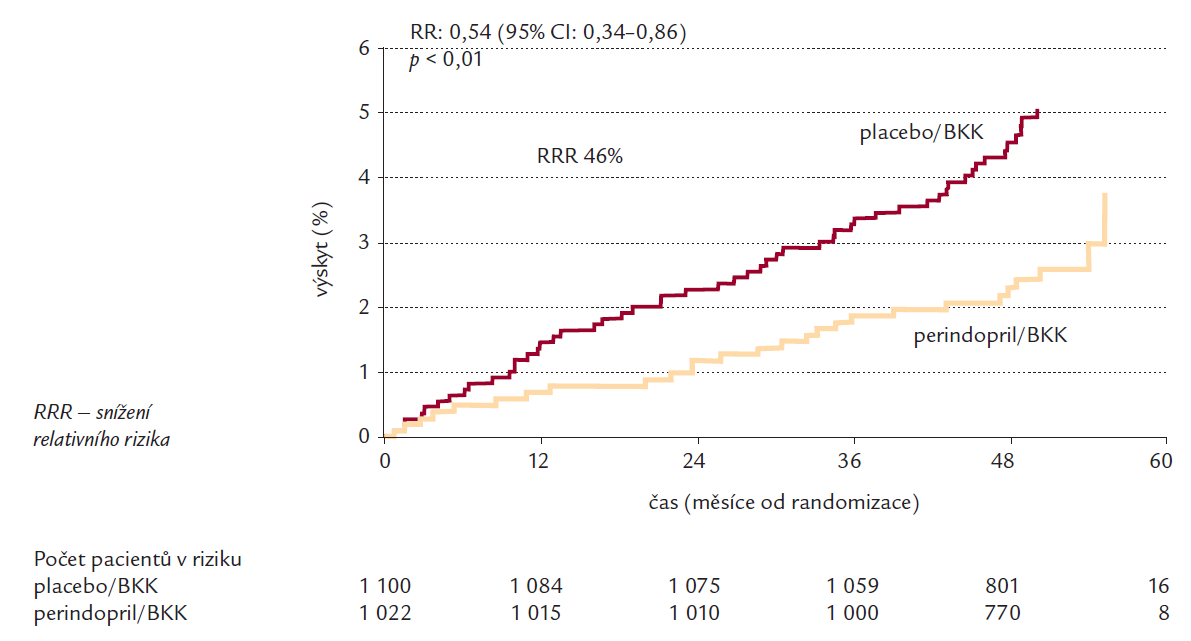 Celková mortalita ve skupině léčené perindoprilem + blokátory kalciových kanálů oproti skupině léčené placebem + blokátory kalciových kanálů [29].