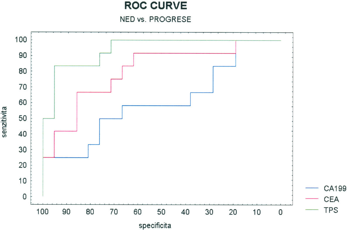 ROC pro diagnostiku progrese kolorektálního karcinomu