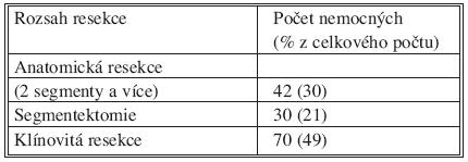 Resekce jater pro metastázy kolorektálního karcinomu (Chirurgická klinika 3. LF UK, 1999–2006, n = 142) Tab. 2. Liver resections for colorectal carcinoma metastases (3rd Medical Faculty of the Charles University Surgical Clinic, 1999–2006, n=142)
