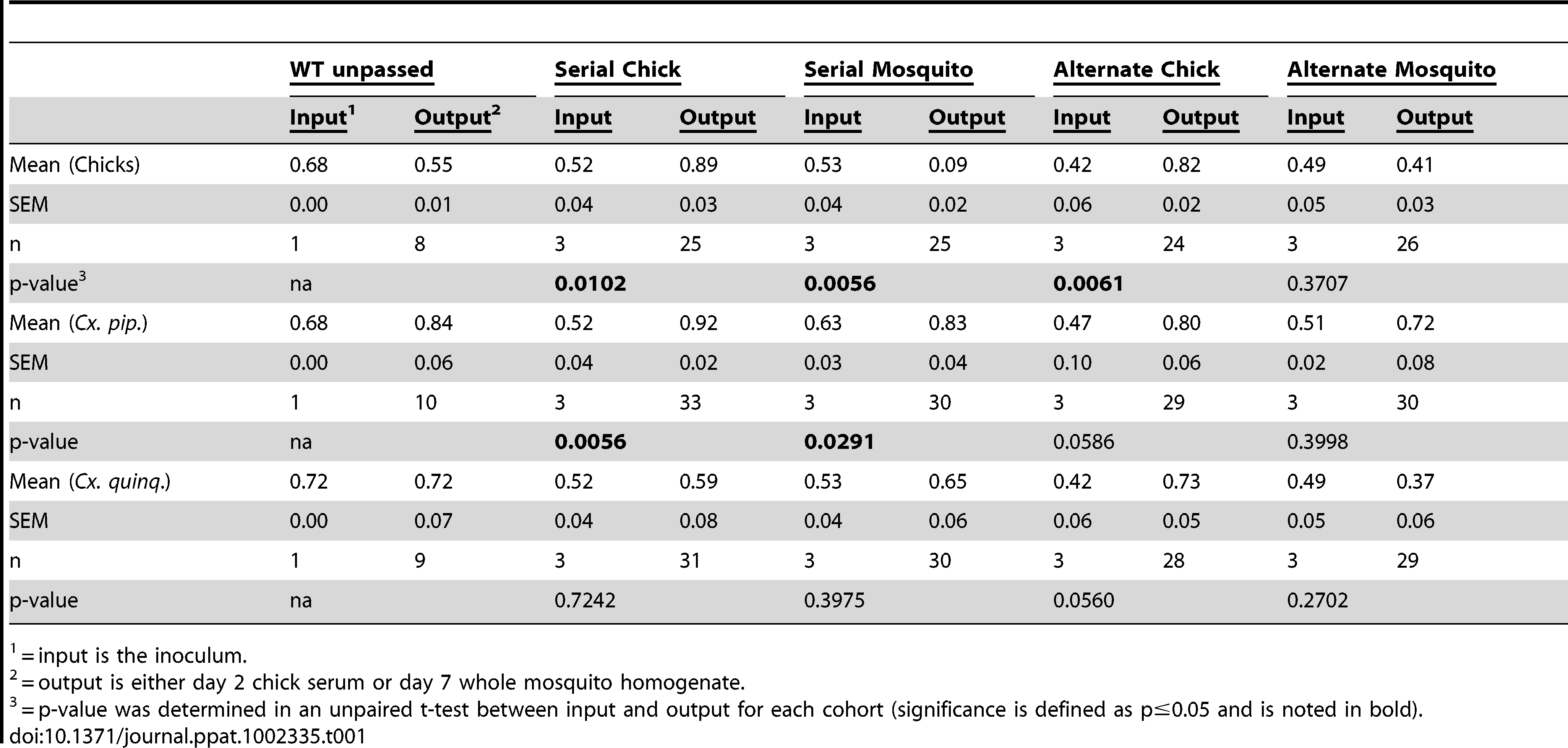 Combined average proportions of total WNV RNA comprised of competitor RNA after competition against a marked reference virus in chicks or mosquitoes.