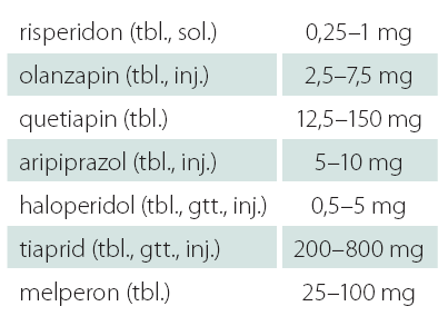 Doporučené denní dávky antipsychotik při léčbě BPSD a lékové formy dostupné v České republice.