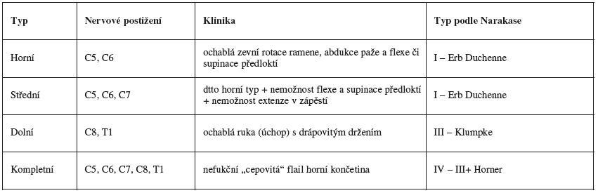 Klasifikace perinatální parézy brachiálního plexu