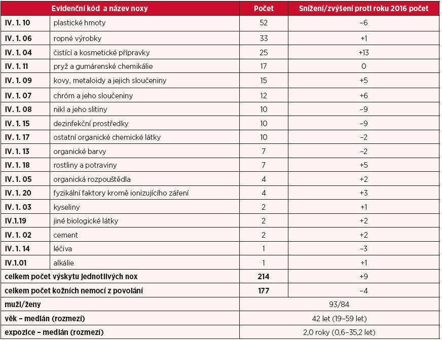Kapitola IV – kožní nemoci z povolání v roce 2017, rozdělení podle vyvolávajících nox