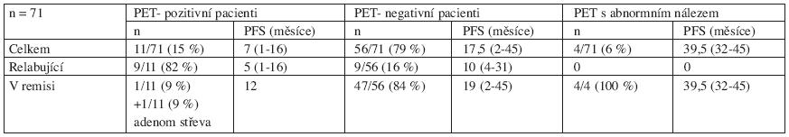 Rozbor PET vyšetření po ukončení léčby všech pacientů s folikulárním lymfomem (relabovaných i nově diagnostikovaných) bez ohledu na provedení vstupního PET vyšetření před léčbou.