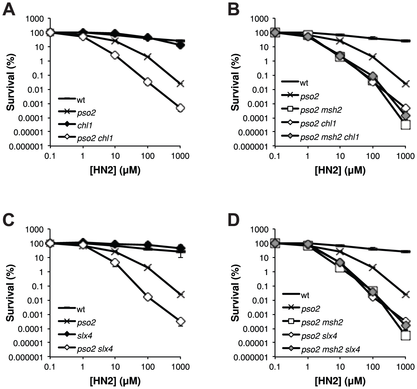 The FANCJ- and FANCP-related factors Chl1 and Slx4, respectively, are both involved in the ICL repair pathway controlled by Mph1-Mgm101-MutSα.