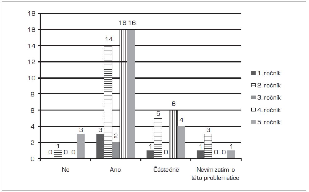 Porovnání názorů studentů jednotlivých ročníků získaných z on-line dotazníků